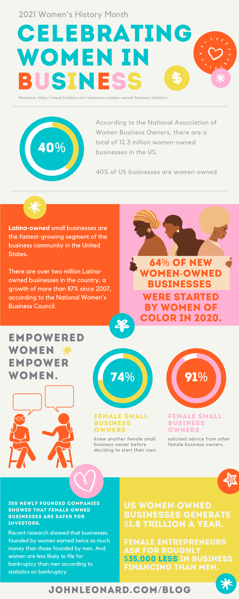 2021 women in business (infographic)