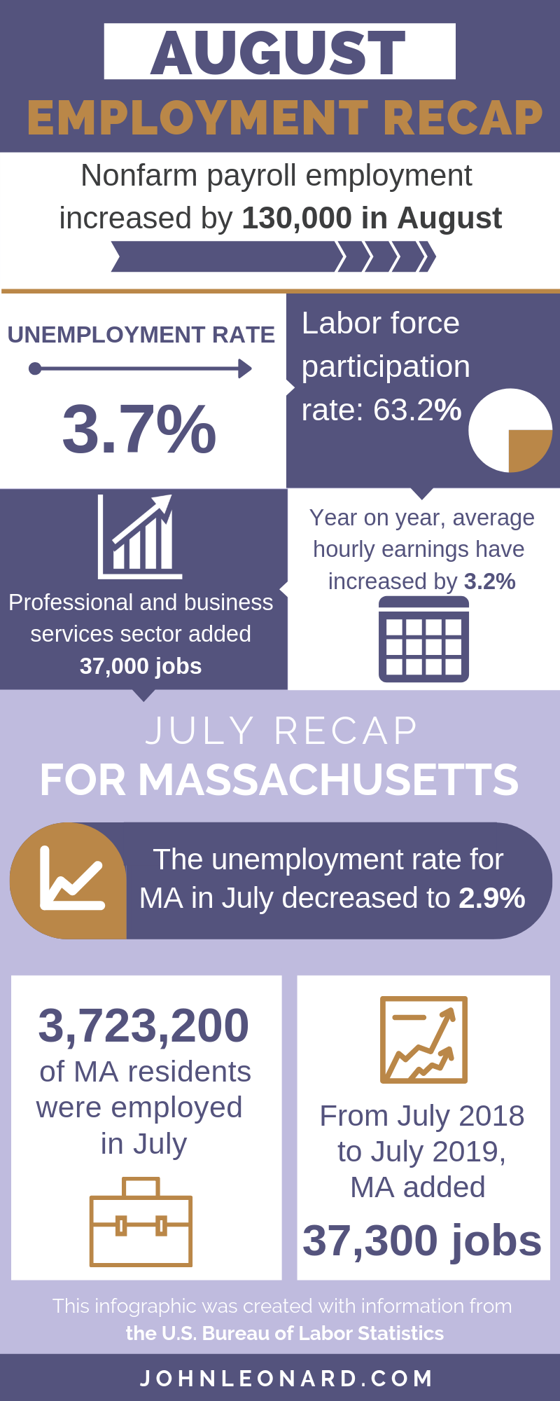 Aug Employment Infographic