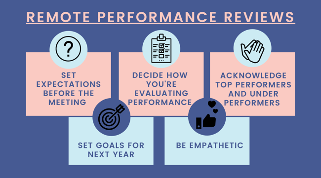 How to Conduct Virtual Employee Performance Reviews-1