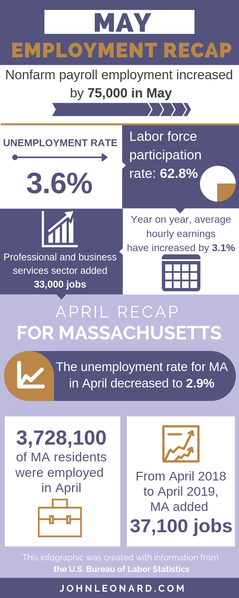 May Employment Infographic (1)