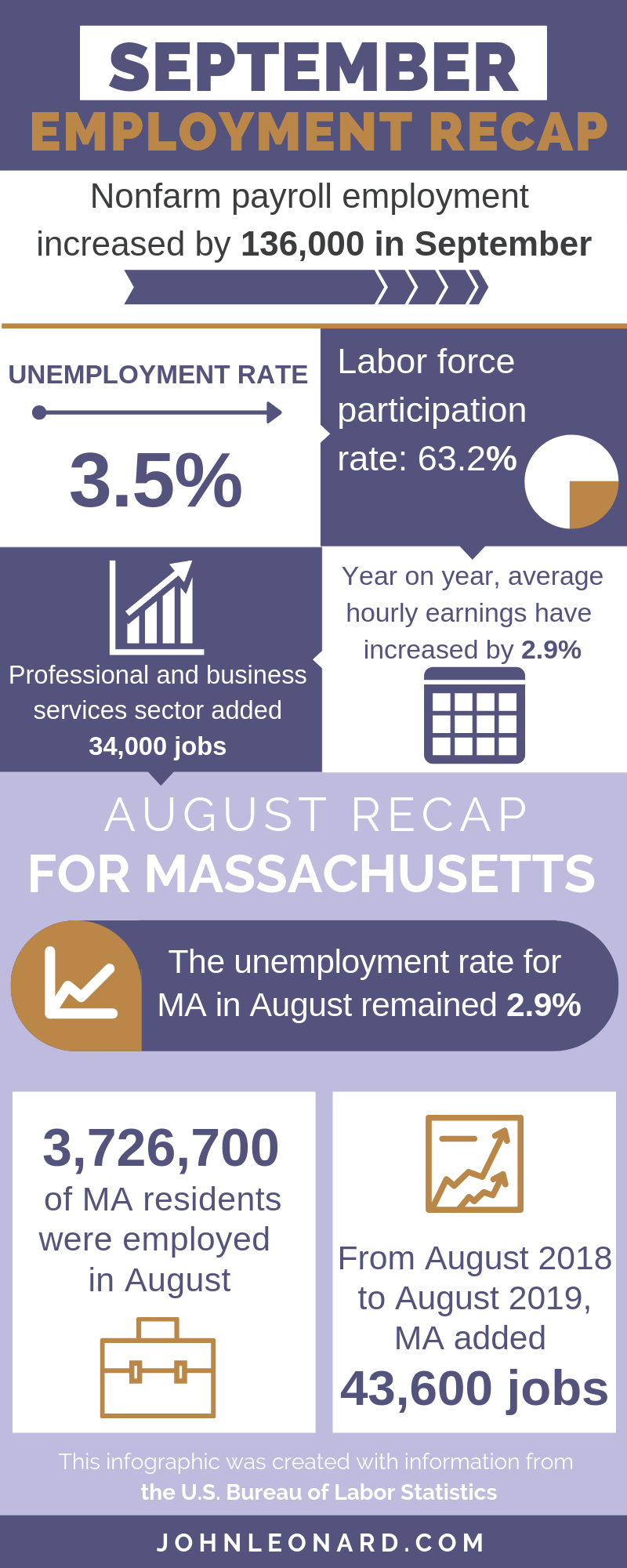 Sep Employment Infographic