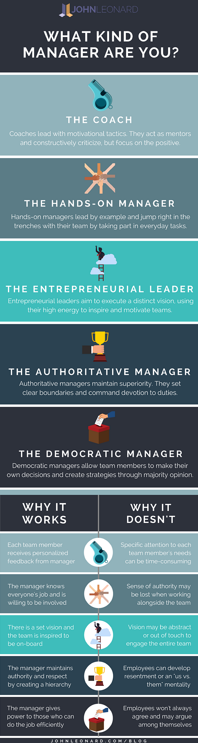 What Kind of Manager Are You (Full Infographic).png